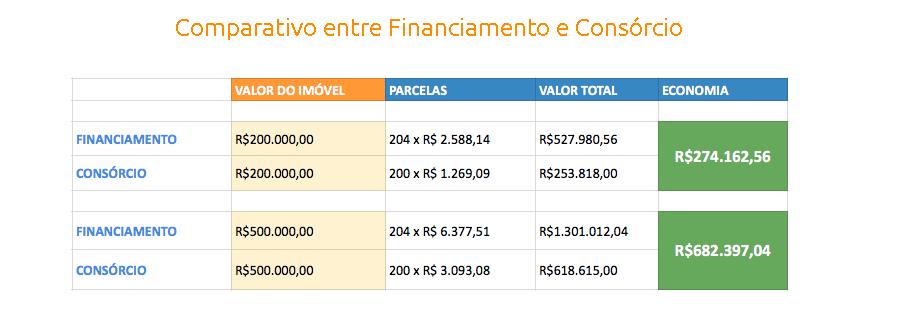 comparativofinanciamentoconsorcio1